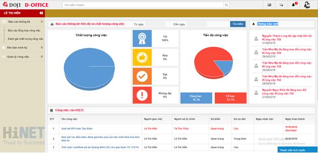 DOJI nghiệm thu phần mềm quản lý văn bản điều hành